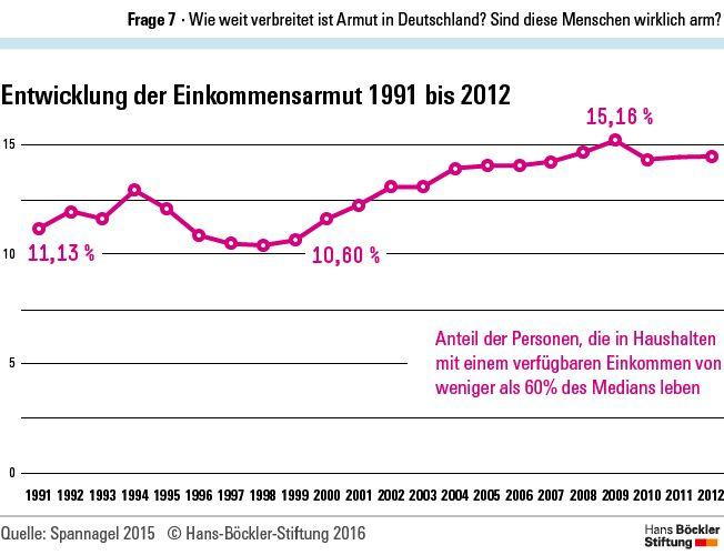 Grafik: Entwicklung der Einkommensarmut 1991 bis 2012
