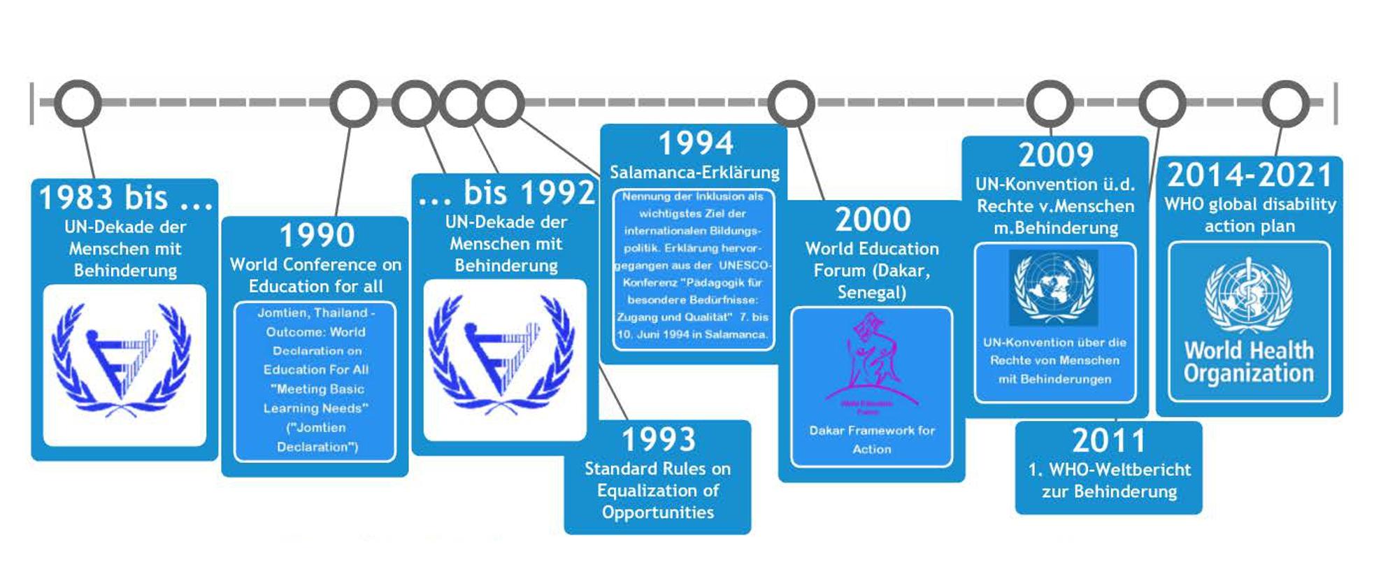 Zeitleiste zu wichtigen Daten und Ereignissen der internationalen Inklusionspolitik. Erstellt mit readwritethink software. Cohen Creative Commons Licence Namensnennung, nicht kommerziell, Weitergabe unter gleichen Bedingungen