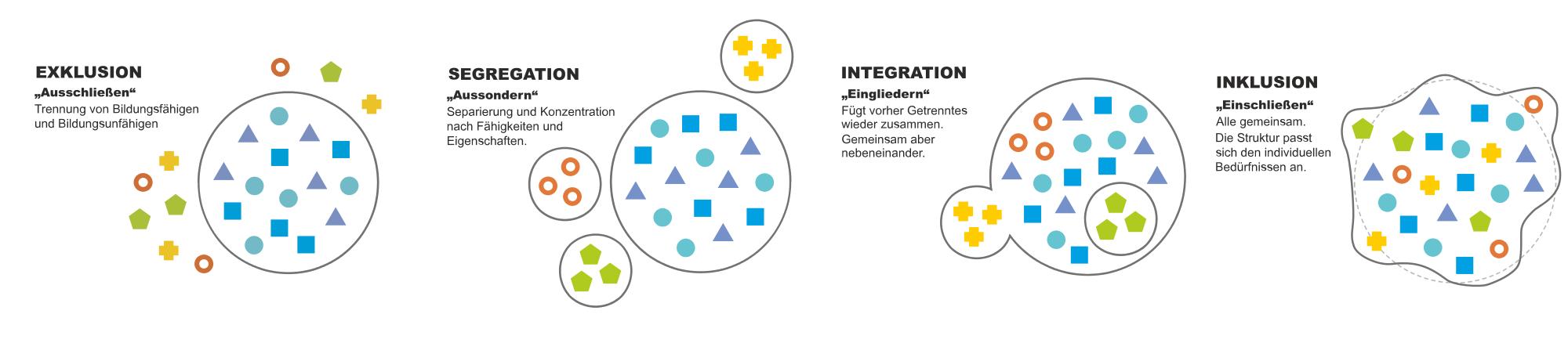 Grafik: Schritte zur Inklusion von Robert Aehnelt CC-Lizenz by-sa-3.0
