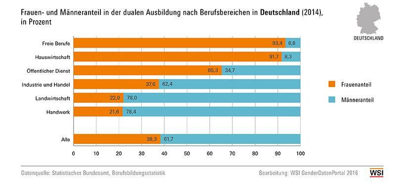 Grafik: Frauen- und Männeranteil in der dualen Ausbildung nach Berufsbereichen