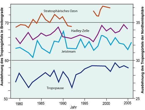tropen klimazone merkmale