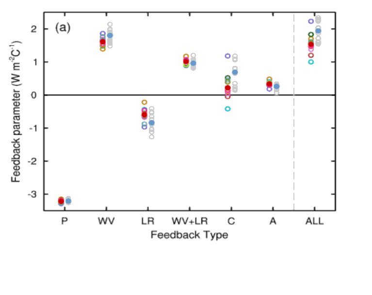 IPCC Feedback Grafik