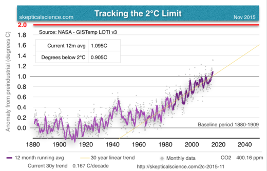 ursachen des klimawandels stichpunkte