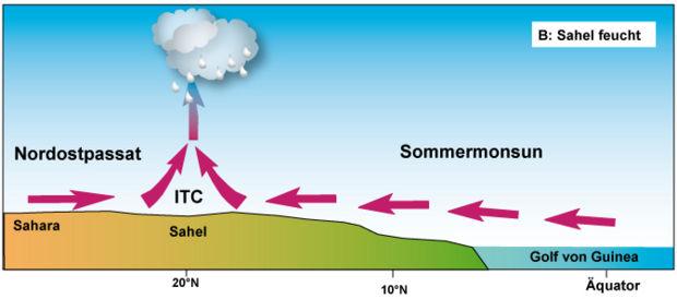 Desertifikation Arbeitsblatt 3 – Klimawandel
