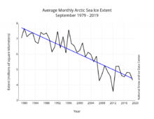 Arctic ice-extent Sept1979-2019.png