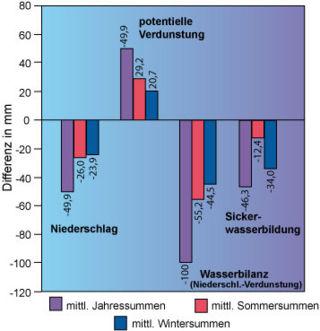 geringster niederschlag in deutschland