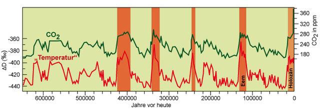 Eiszeitalter: Arbeitsblatt – Klimawandel