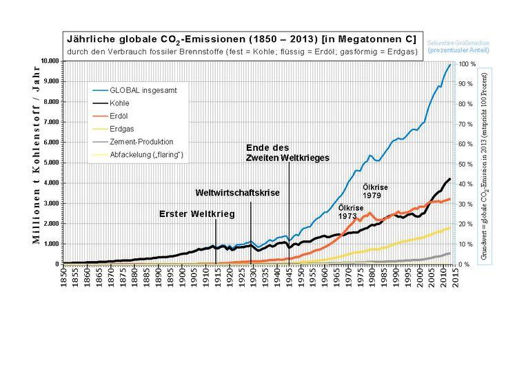 Industrielle Revolution – Klimawandel