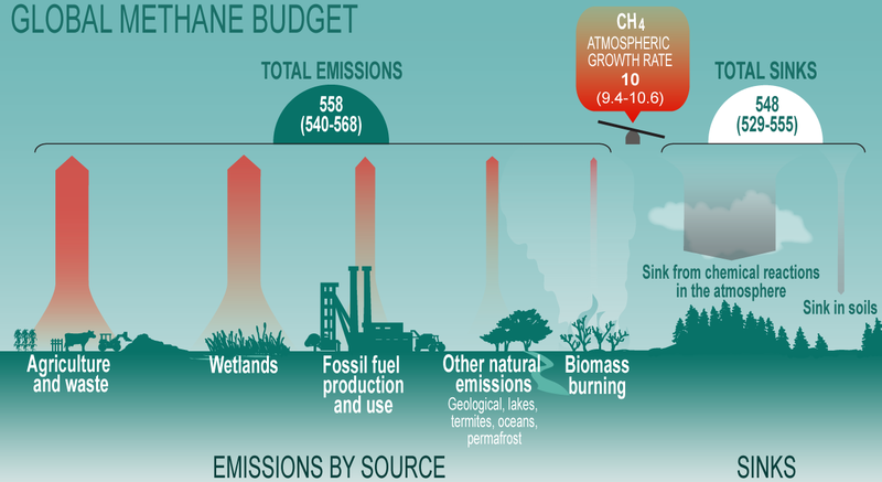 Datei:Global-Methane-Budget.png