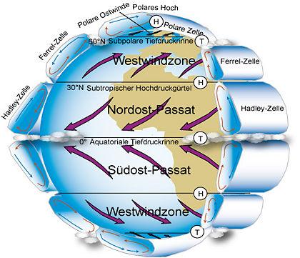 Atmosphärische Zirkulation (einfach) – Klimawandel