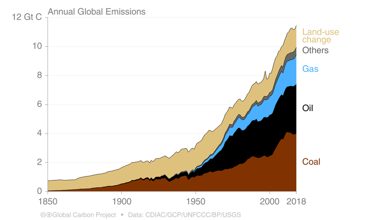 Datei:Historical C emissions source.png