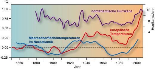 ursachen des klimawandels durch den menschen