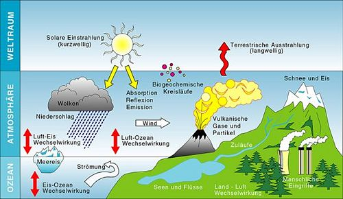 Klimasystem einfach klimawandel for Was ist boden definition