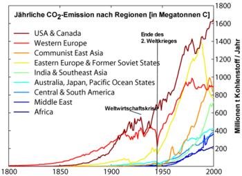 Alternativen zur CO2-Datierung