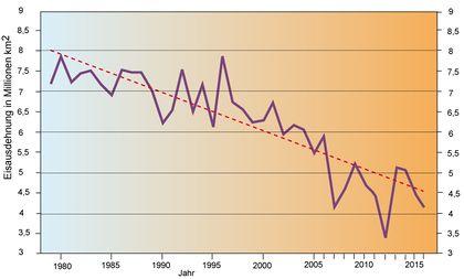 chancen des klimawandels