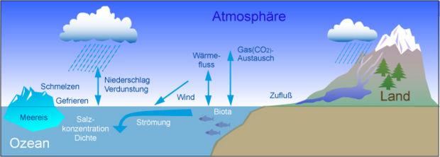 Ozean im Klimasystem – Klimawandel