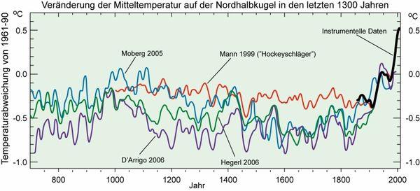Klima der letzten 1000 Jahre: Arbeitsblatt – Klimawandel