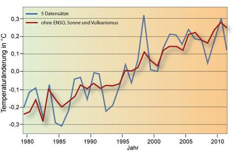 atmosphärische zirkulation naturkatastrophen