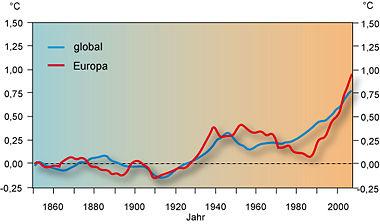 Klimawandel In Europa