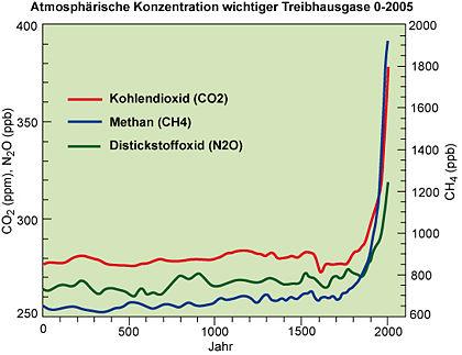 https://wiki.bildungsserver.de/klimawandel/upload/thumb/Treibhausgase2005.jpg/420px-Treibhausgase2005.jpg