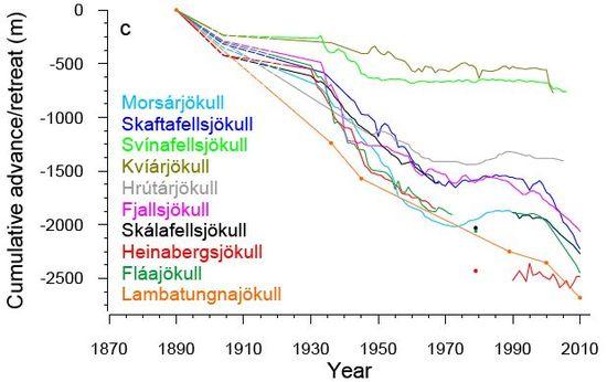 Gletscher auf Island – Klimawandel